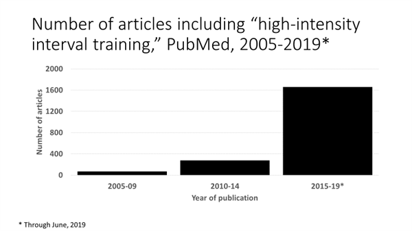 number of articles on HIIT chart