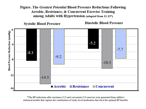 The Greatest Potential Blood Pressure Reductions Following Aerobic, Resistance, & Concurrent Exercise Training among Adults with Hypertension