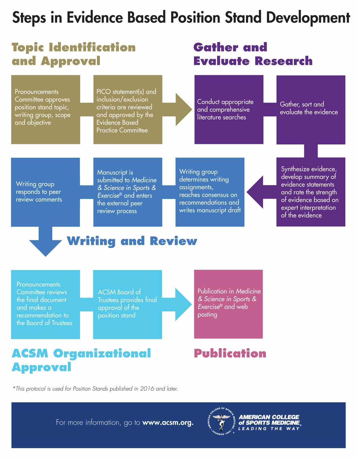 ACSM Position Stands | American College of Sports Medicine