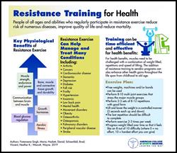 ACSM Resistance Training Guidelines Strength Training
