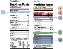 Food Label Update 2021