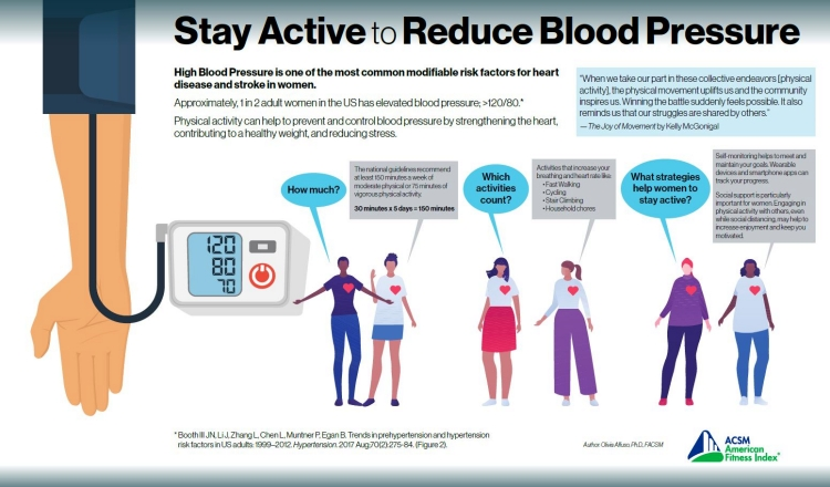 How to Lower Blood Pressure ACSM