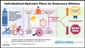 ACSM Hydration in Sports Performance Ultra Distance