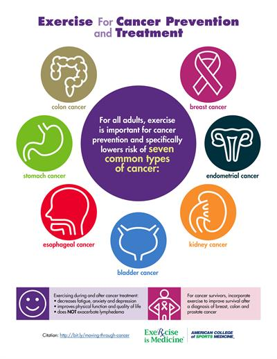 Exercise for Cancer Prevention and Treatment infographic