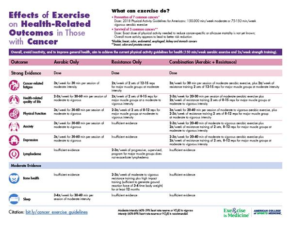 cancer infographic: exercise guidelines