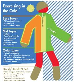 cold weather clothing infographic ACSM